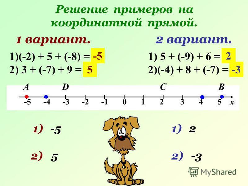 Решение примеров на координатной прямой. -5 -4 -3 -2 -1 0 1 2 3 4 5 х 1 вариант. АВ 2 вариант. 1)(-2) + 5 + (-8) = ? 2) 3 + (-7) + 9 = ? 1) 5 + (-9) + 6 = ? 2)(-4) + 8 + (-7) = ? 1) 2) 5 -5 5 1)2 2 С 2)-3 D