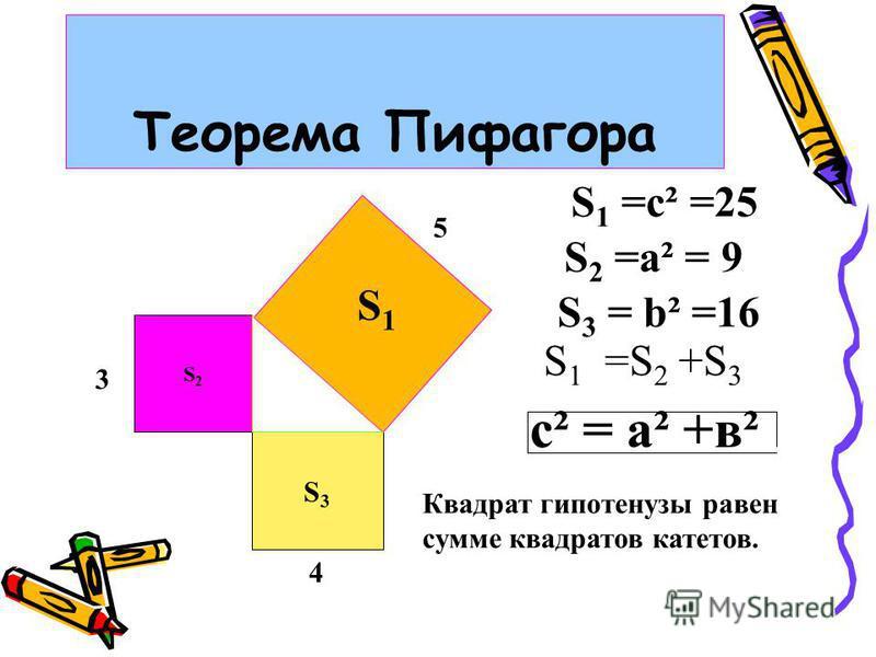 Теорема Пифагора S2S2 S3S3 S1S1 S 1 =c² =25 S 2 =a² = 9 S 3 = b² =16 S 1 =S 2 +S 3 с² = а² +в² Квадрат гипотенузы равен сумме квадратов катетов. 5 3 4