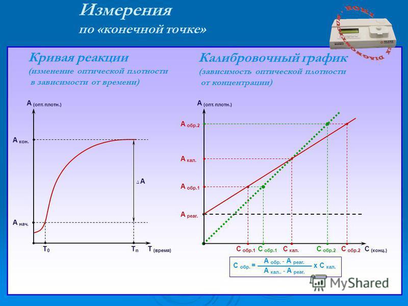 А кал. А реаг. С кал. А (опт. плотн.) С (конц.) А обр.1 С обр.1 С обр.2 А обр.2 Измерения по «конечной точке» Калибровочный график (зависимость оптической плотности от концентрации) Кривая реакции (изменение оптической плотности в зависимости от врем