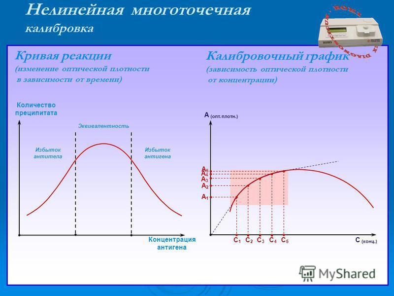 Нелинейная многоточечная калибровка С (конц.) А (опт. плотн.) С1С1 С2С2 С3С3 С4С4 С5С5 А4А4 А3А3 А2А2 А1А1 А5А5 Эквивалентность Избыток антитела Избыток антигена Количество преципитата Концентрация антигена Кривая реакции (изменение оптической плотно