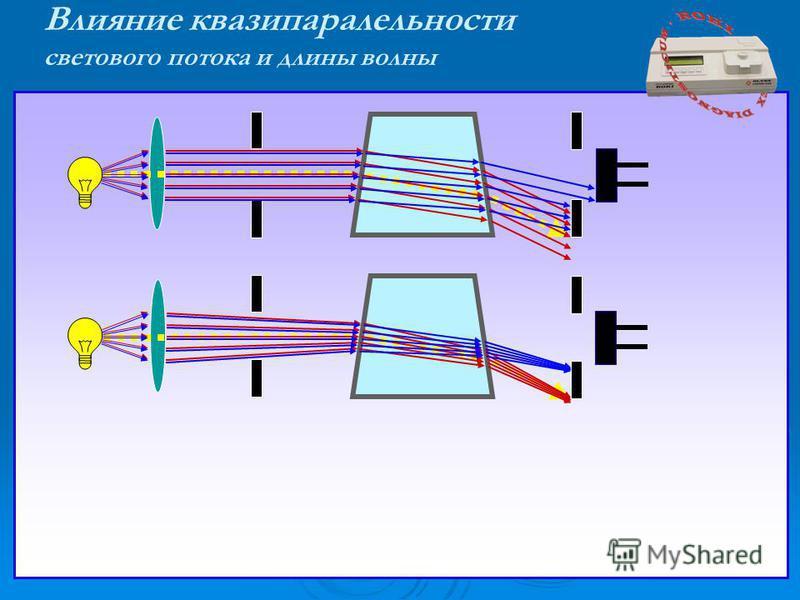 Влияние квазипаралельности светового потока и длины волны