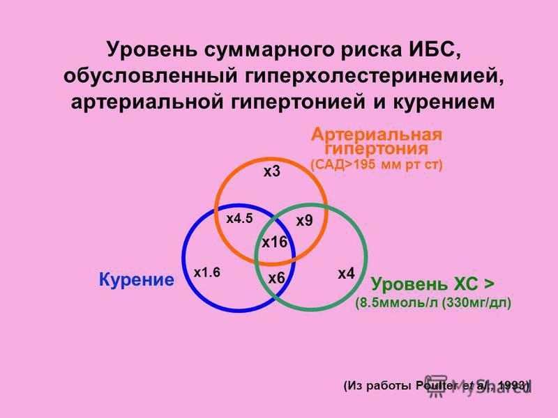 Уровень суммарного риска ИБС, обусловленный гиперхолестеринемией, артериальной гипертонией и курением x1.6 x4 x3 x6 x16 x4.5 x9 Артериальная гипертония (САД>195 мм рт ст) Уровень ХС > (8.5 ммоль/л (330 мг/дл) (Из работы Poulter et al., 1993) Курение