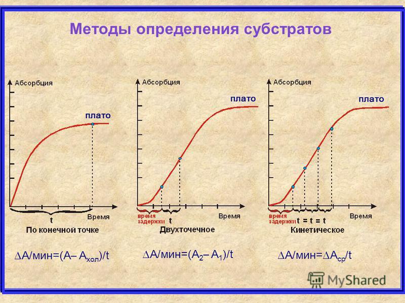 Методы определения субстратов А/мин=(А– А хол )/t А/мин=(А 2 – А 1 )/t А/мин= А ср /t плато
