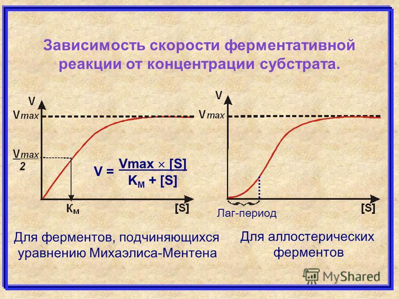 Зависимость скорости ферментативной реакциии от концентрации субстрата. Vmax [S] K M + [S] V = Для ферментов, подчиняющихся уравнению Михаэлиса-Ментена Для аллостерических ферментов Лаг-период