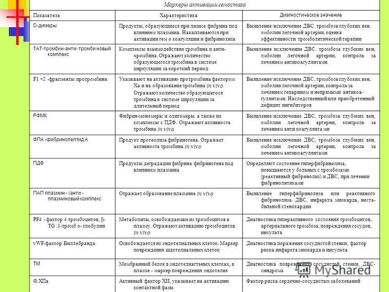 Маркеры активации гемостаза Показатель Характеристика Диагностическое значение D-димеры Продукты, образующиеся при лизисе фибрина под влиянием плазмииа. Накапливаются при активации гем о коагуляции и фибринолиза Выявление/исключение ДВС. тромбоза глу