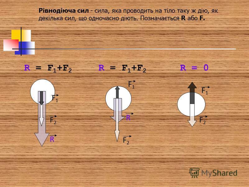Рівнодіюча сил - сила, яка проводить на тіло таку ж дію, як декілька сил, що одночасно діють. Позначається R або F. R F2F2 F1F1 R = F 1 +F 2 R F2F2 F1F1 R = 0 F2F2 F1F1