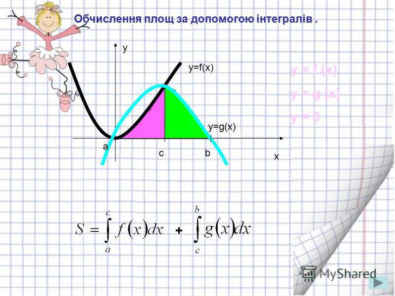 Обчислення площ за допомогою інтегралів. y x y=f(x) a bc y=g(x) + y = f (x) y = g (x) y = 0