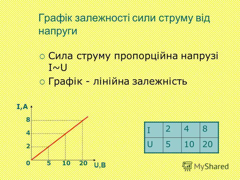 Графік залежності сили струму від напруги Сила струму пропорційна напрузі I~U Графік - лінійна залежність I 248 U51020 I,А U,В 2 4 8 510200