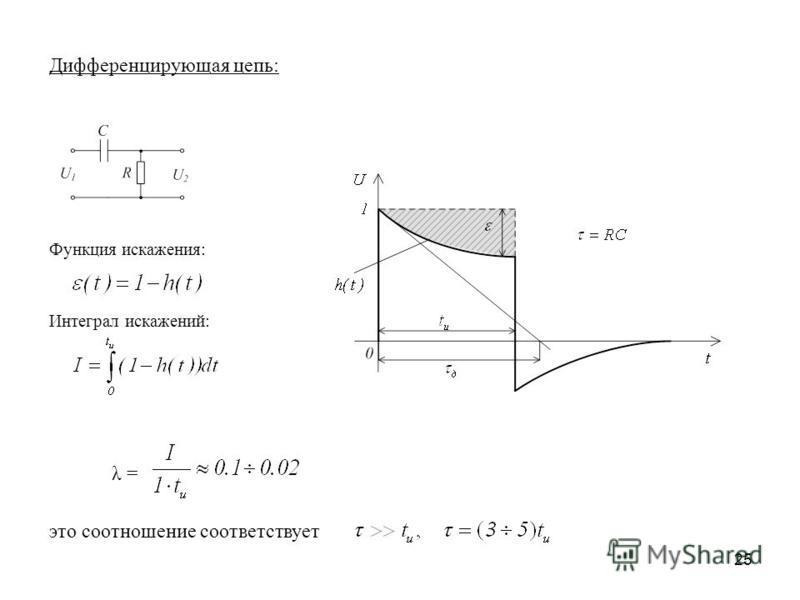 25 Дифференцирующая цепь: Функция искажения: Интеграл искажений: это соотношение соответствует λ =