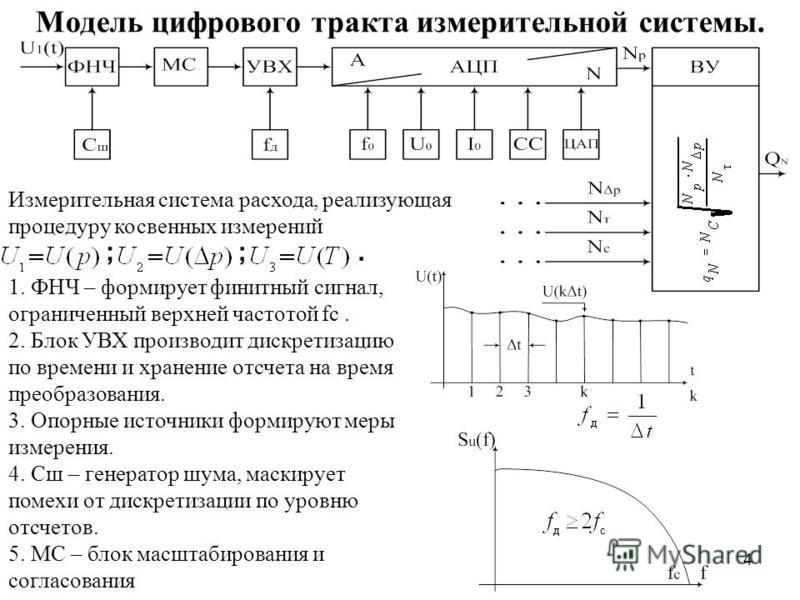 4 Модель цифрового тракта измерительной системы. Измерительная система расхода, реализующая процедуру косвенных измерений ;;. 1. ФНЧ – формирует финитный сигнал, ограниченный верхней частотой fc. 2. Блок УВХ производит дискретизацию по времени и хран