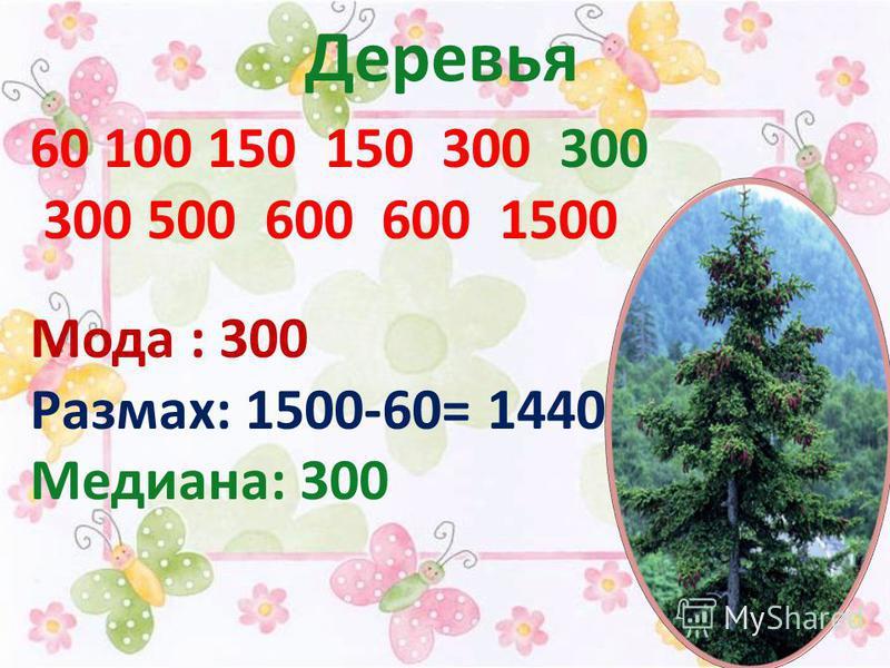 Деревья 60 100 150 150 300 300 300 500 600 600 1500 Мода : 300 Размах: 1500-60= 1440 Медиана: 300