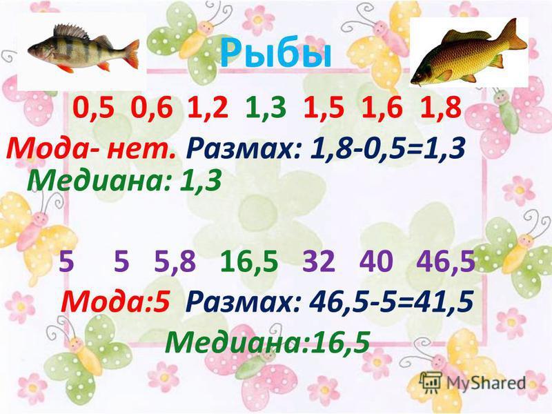 Рыбы 0,5 0,6 1,2 1,3 1,5 1,6 1,8 Мода- нет. Размах: 1,8-0,5=1,3 Медиана: 1,3 55 5,8 16,5 32 40 46,5 Мода:5 Размах: 46,5-5=41,5 Медиана:16,5