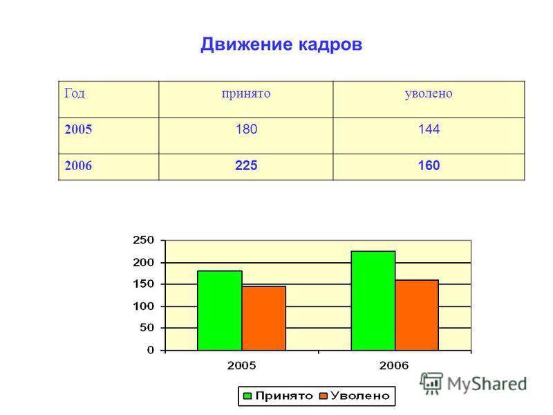 Движение кадров Годпринятоуволено 2005 180144 2006 225160