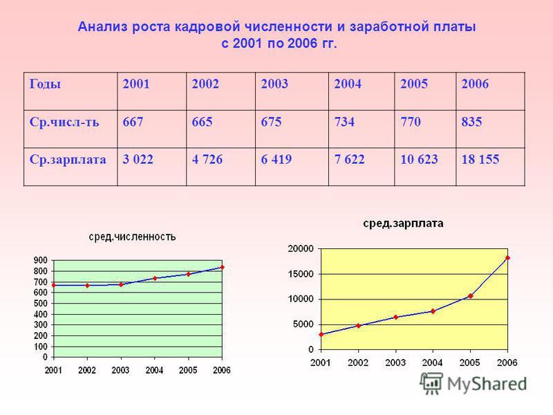 Анализ роста кадровой численности и заработной платы с 2001 по 2006 гг. Годы 200120022003200420052006 Ср.числ-ть 667665675734770835 Ср.зарплата 3 0224 7266 4197 62210 62318 155