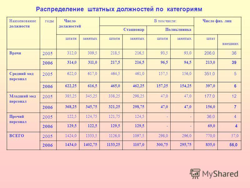 Распределение штатных должностей по категориям Наименование должности годы Число должностей В том числе: Число физ. лиц Стационар Поликлиника штатнзанятыхштатнзанятыхштатнзанятыхштат внешних Врачи 2005 312,0309,5218,5216,593,593,0 206,0 36 2006 314,0