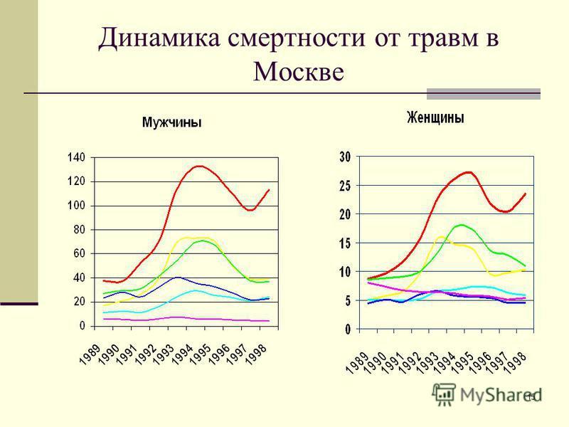 15 Динамика смертносты от травм в Москве