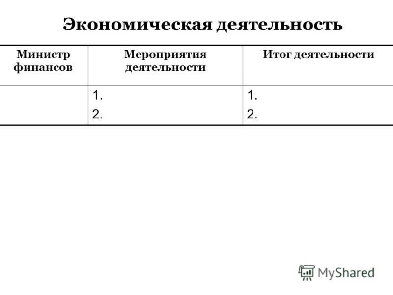 Министр финансов Мероприятия деятельности Итог деятельности 1. 2. 1. 2. Экономическая деятельность