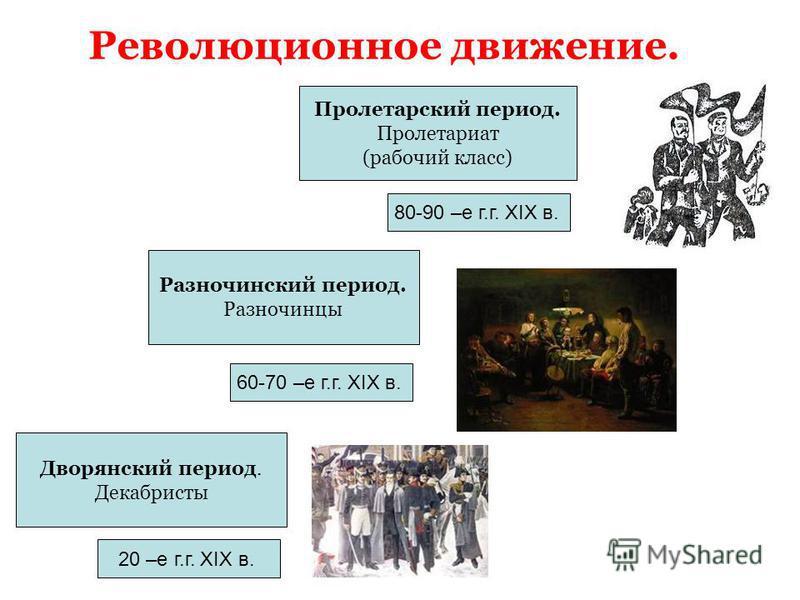 Революционное движение. Дворянский период. Декабристы Разночинский период. Разночинцы Пролетарский период. Пролетариат (рабочий класс) 20 –е г.г. XIX в. 60-70 –е г.г. XIX в. 80-90 –е г.г. XIX в.