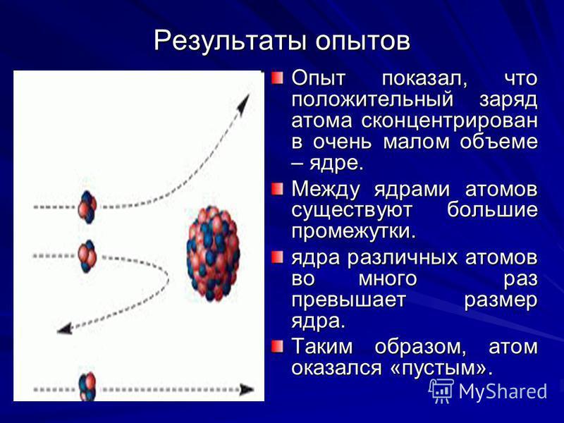 Результаты опытов Опыт показал, что положительный заряд атома сконцентрирован в очень малом объеме – ядре. Между ядрами атомов существуют большие промежутки. ядра различных атомов во много раз превышает размер ядра. Таким образом, атом оказался «пуст