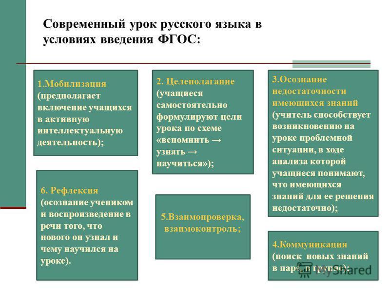Современный урок русского языка в условиях введения ФГОС: 1. Мобилизация (предполагает включение учащихся в активную интеллектуальную деятельность); 2. Целеполагание (учащиеся самостоятельно формулируют цели урока по схеме «вспомнить узнать научиться