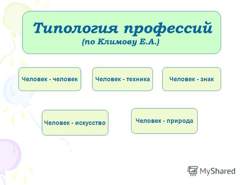 Типология профессий (по Климову Е.А.) Человек - человек Человек - техника Человек - знак Человек - искусство Человек - природа