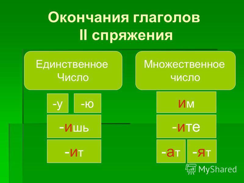 Окончания глаголов II спряжения Единственное Число Множественное число -у-ю -и шь -ит-ит мим -чите -ат-ат -ат-ат