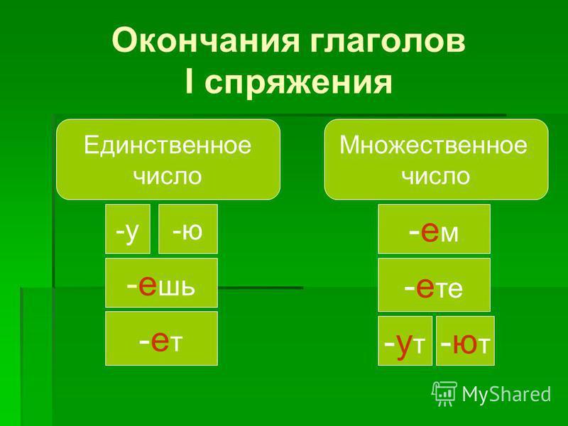 Окончания глаголов I спряжения Единственное число Множественное число -у-ю -е шь -ет-ет -ем-ем -е те -ут-ут -ют-ют