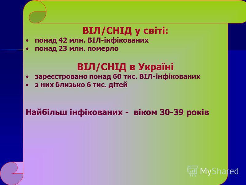ВІЛ/СНІД у світі: понад 42 млн. ВІЛ-інфікованих понад 23 млн. померло ВІЛ/СНІД в Україні зареєстровано понад 60 тис. ВІЛ-інфікованих з них близько 6 тис. дітей Найбільш інфікованих - віком 30-39 років