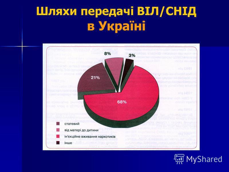 Шляхи передачі ВІЛ/СНІД в Україні