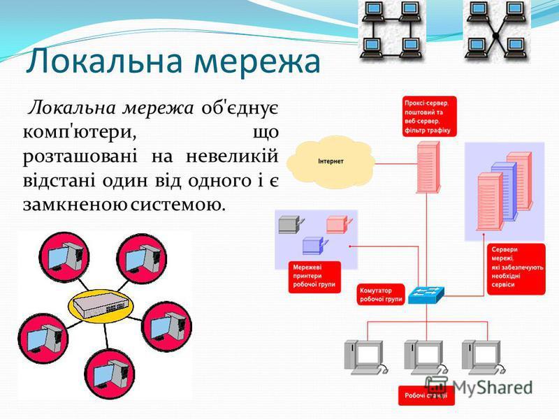Локальна мережа Локальна мережа об'єднує комп'ютери, що розташовані на невеликій відстані один від одного і є замкненою системою.