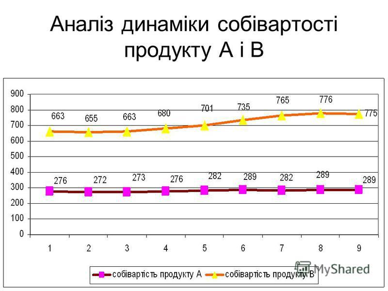 Аналіз динаміки собівартості продукту А і В