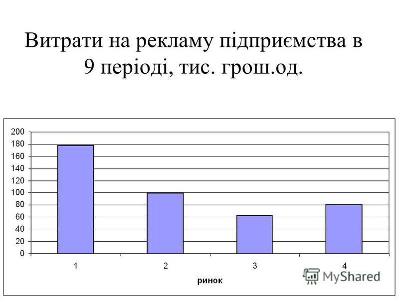 Витрати на рекламу підприємства в 9 періоді, тис. грош.од.