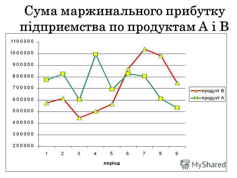 Сума маржинального прибутку підприємства по продуктам А і В