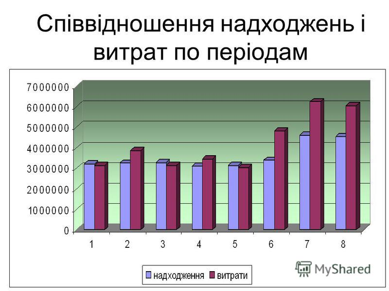 Співвідношення надходжень і витрат по періодам