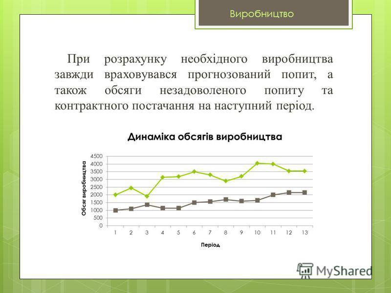 При розрахунку необхідного виробництва завжди враховувався прогнозований попит, а також обсяги незадоволеного попиту та контрактного постачання на наступний період. Виробництво