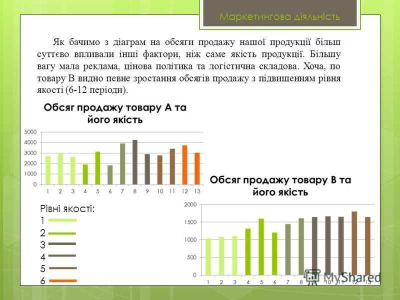 Рівні якості: 1 2 3 4 5 6 Як бачимо з діаграм на обсяги продажу нашої продукції більш суттєво впливали інші фактори, ніж саме якість продукції. Більшу вагу мала реклама, цінова політика та логістична складова. Хоча, по товару В видно певне зростання