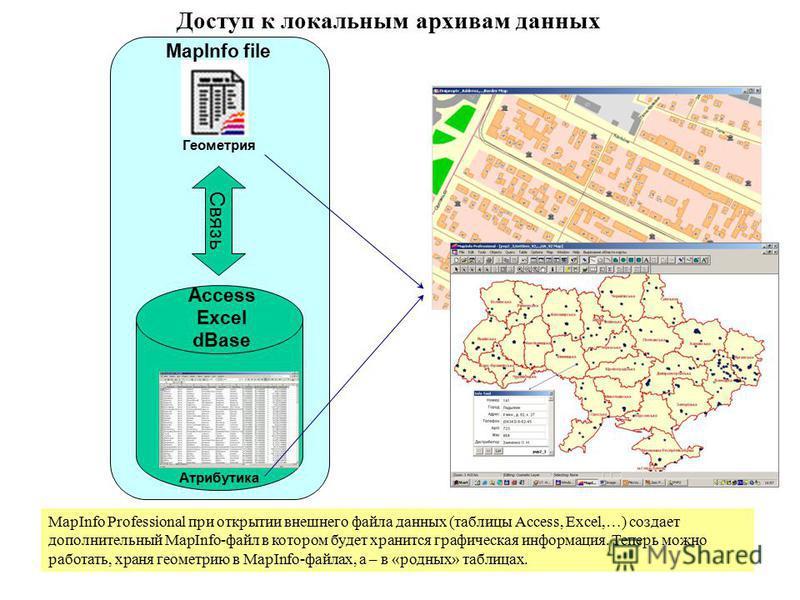 Доступ к локальным архивам данных MapInfo file Связь Атрибутика Геометрия MapInfo Professional при открытии внешнего файла данных (таблицы Access, Excel,…) создает дополнительный MapInfo-файл в котором будет хранится графическая информация. Теперь мо