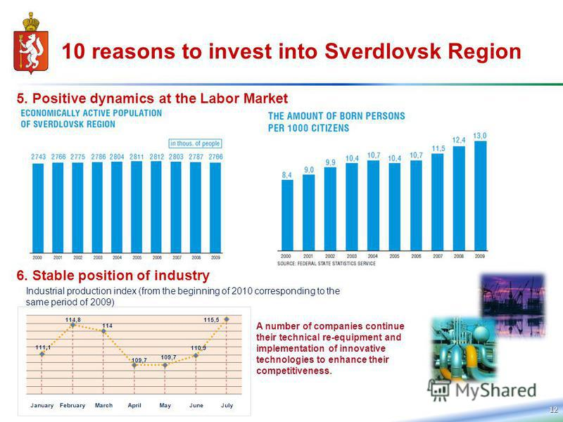 12 10 reasons to invest into Sverdlovsk Region 5. Positive dynamics at the Labor Market 6. Stable position of industry A number of companies continue their technical re-equipment and implementation of innovative technologies to enhance their competit