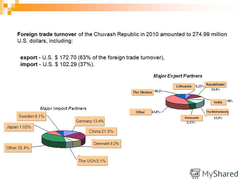 Foreign trade turnover of the Chuvash Republic in 2010 amounted to 274.99 million U.S. dollars, including: export - U.S. $ 172.70 (63% of the foreign trade turnover), import - U.S. $ 102.29 (37%). export - U.S. $ 172.70 (63% of the foreign trade turn