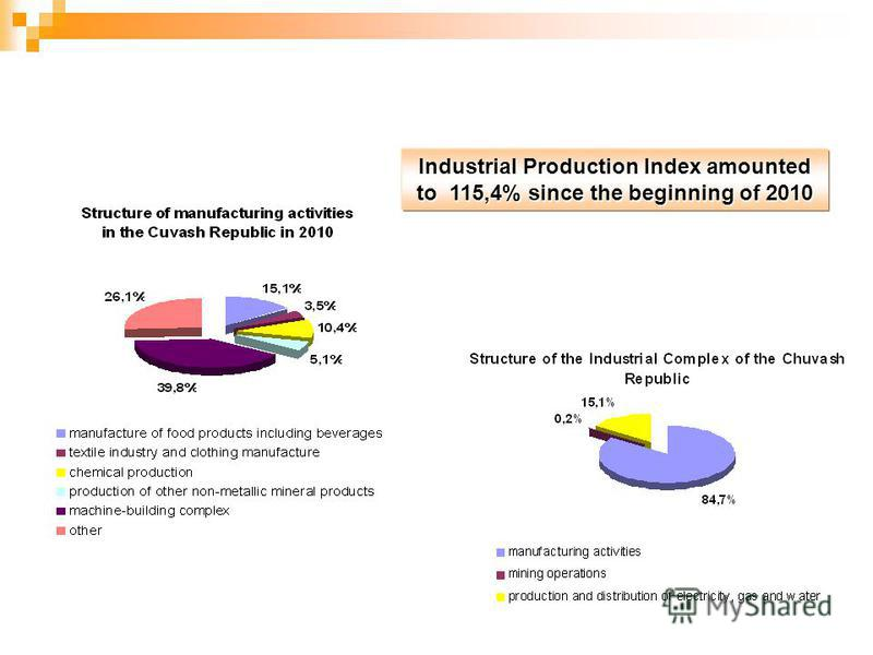 Industrial Production Index amounted to 115,4% since the beginning of 2010