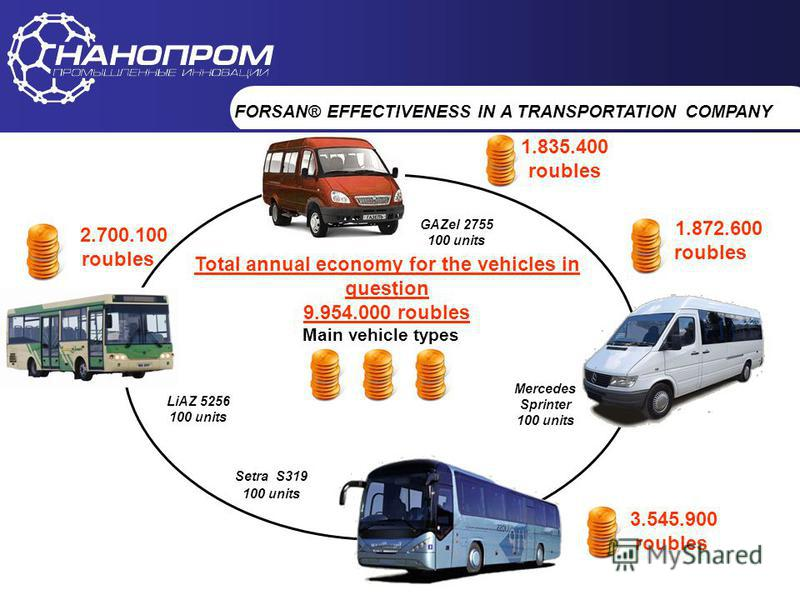 НАНОПРОМ Промышленные инновации Main vehicle types Mercedes Sprinter 100 units Setra S319 100 units Total annual economy for the vehicles in question 9.954.000 roubles 1.835.400 roubles 1.872.600 roubles 3.545.900 roubles GAZel 2755 100 units LiAZ 52