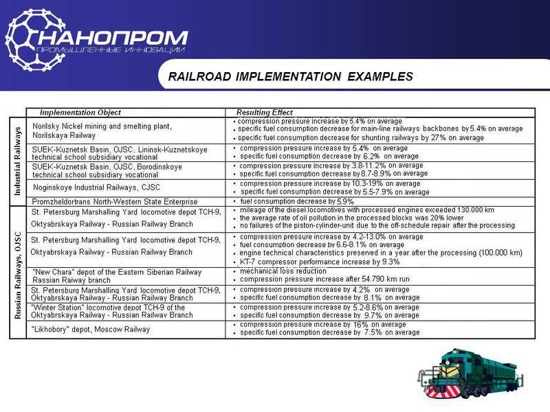 НАНОПРОМ Промышленные инновации RAILROAD IMPLEMENTATION EXAMPLES