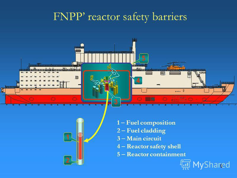9 FNPP reactor safety barriers 1 2 3 4 5 1 – Fuel composition 2 – Fuel cladding 3 – Main circuit 4 – Reactor safety shell 5 – Reactor containment