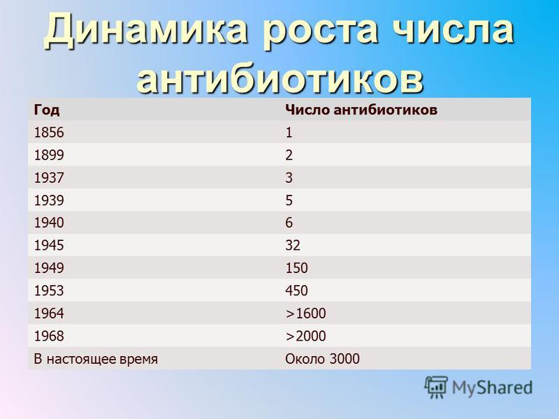 Динамика роста числа антибиотиков Год Число антибиотиков 18561 18992 19373 19395 19406 194532 1949150 1953450 1964>1600 1968>2000 В настоящее время Около 3000