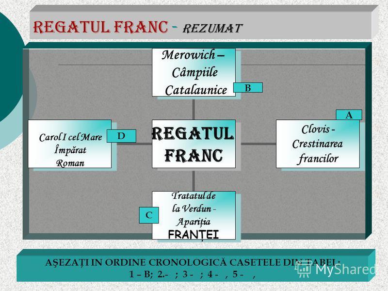 Regatul franc - Rezumat A B C D AŞEZAŢI IN ORDINE CRONOLOGICĂ CASETELE DIN TABEL: 1 – B; 2.- ; 3 - ; 4 -, 5 -,