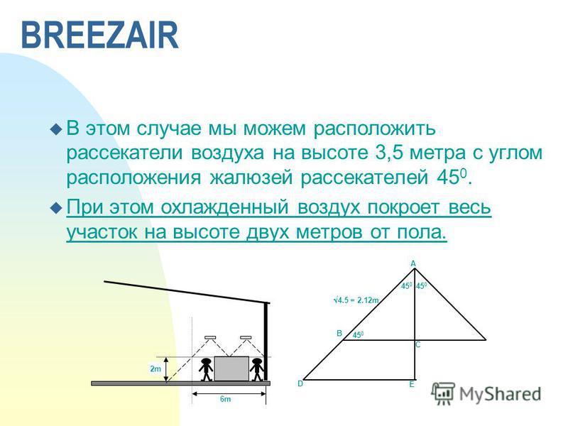 u В этом случае мы можем расположить рассекатели воздуха на высоте 3,5 метра с углом расположения жалюзей рассекателей 45 0. u При этом охлажденный воздух покроет весь участок на высоте двух метров от пола. BREEZAIR A B C E D 4.5 = 2.12m 45 0 2m 6m