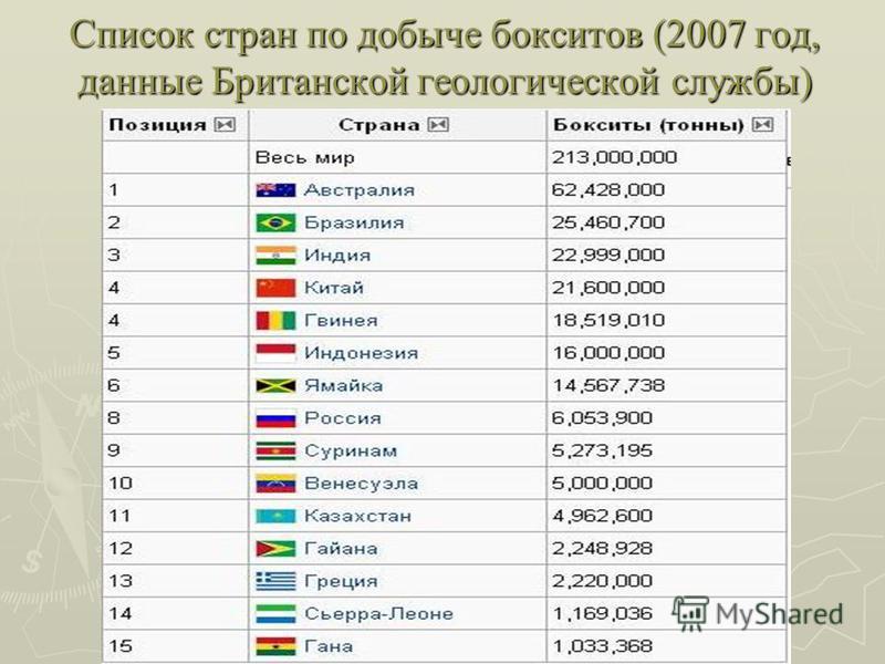 Список стран по добыче бокситов (2007 год, данные Британской геологической службы)