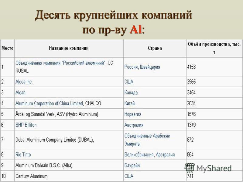 Десять крупнейших компаний по пр-ву Аl: