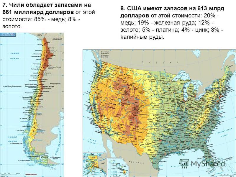7. Чили обладает запасами на 661 миллиард долларов от этой стоимости: 85% - медь; 8% - золото. 8. США имеют запасов на 613 млрд долларов от этой стоимости: 20% - медь; 19% - железная руда; 12% - золото; 5% - платина; 4% - цинк; 3% - kaлийные руды.