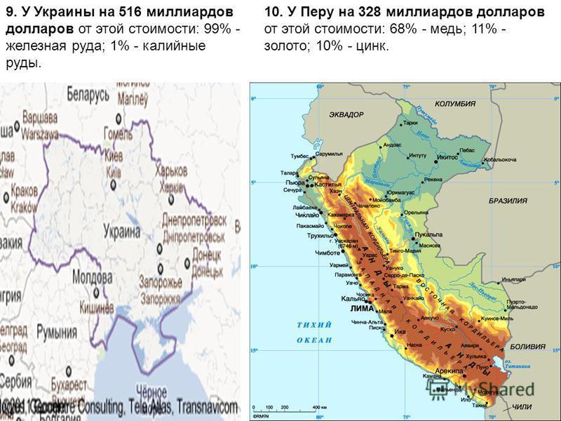 9. У Украины на 516 миллиардов долларов от этой стоимости: 99% - железная руда; 1% - калийные руды. 10. У Перу на 328 миллиардов долларов от этой стоимости: 68% - медь; 11% - золото; 10% - цинк.
